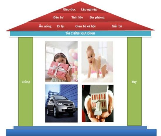Bảo hiểm nhân thọ - công cụ bảo vệ tài chính gia đình